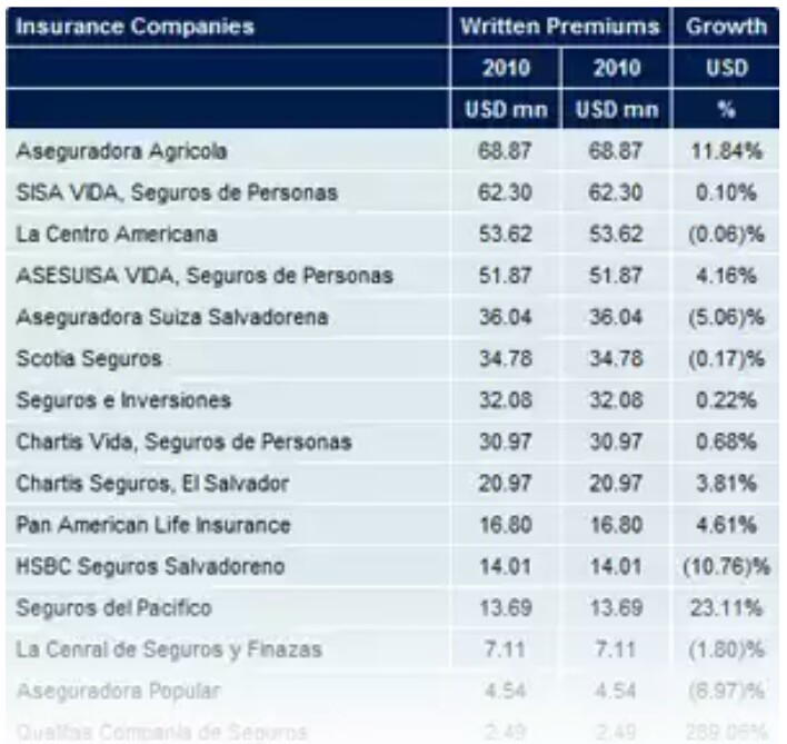 Data of insurance market reports from Axco