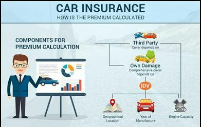 Major factors that will determine car insurance rates